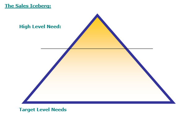 Needs based selling using sales iceberg to identify needs